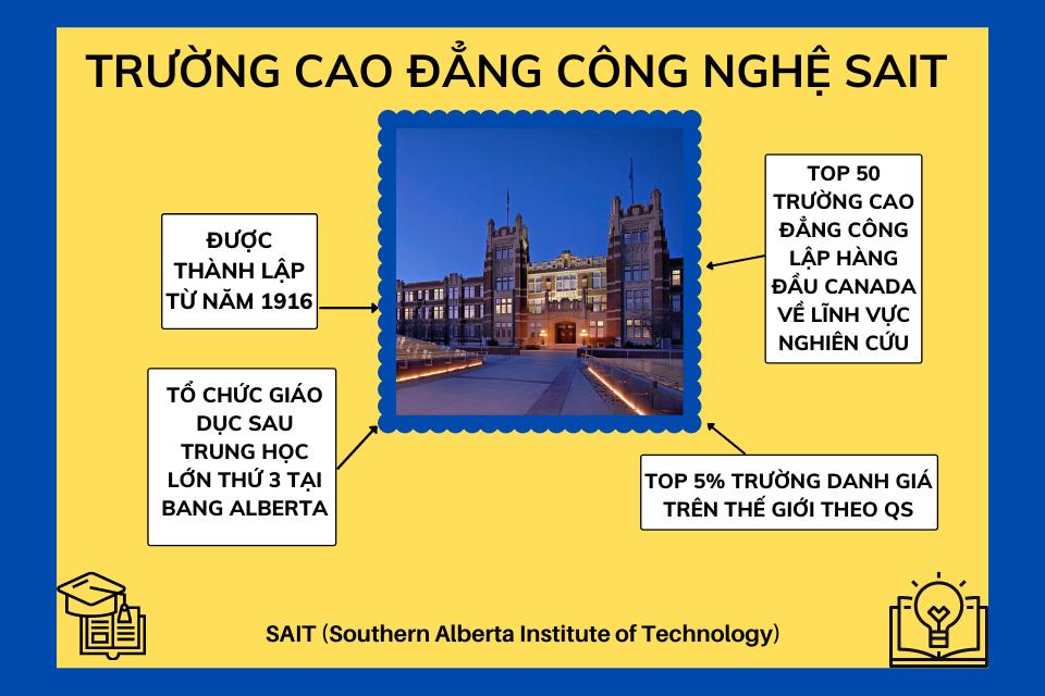 Đôi nét về trường Cao đẳng Công nghệ SAIT